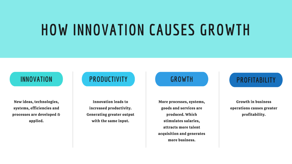 how innovation causes growth graphic